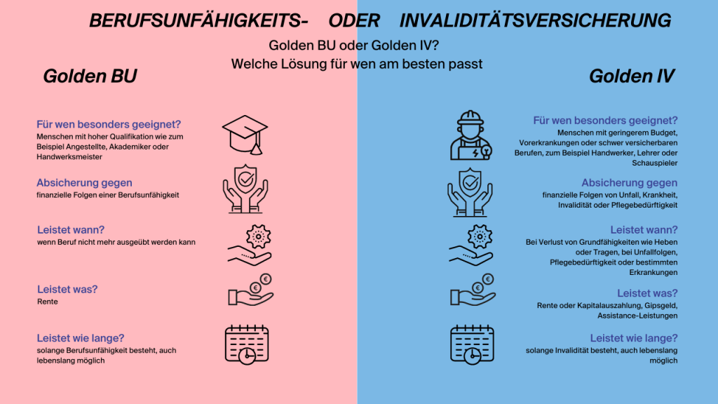 Infografik Unterschied Golden BU und Golden IV