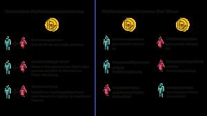 Infografik verbundene Risikolebensversicherung und über Kreuz