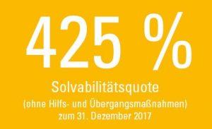 Schaubild Solvabilitätsquote