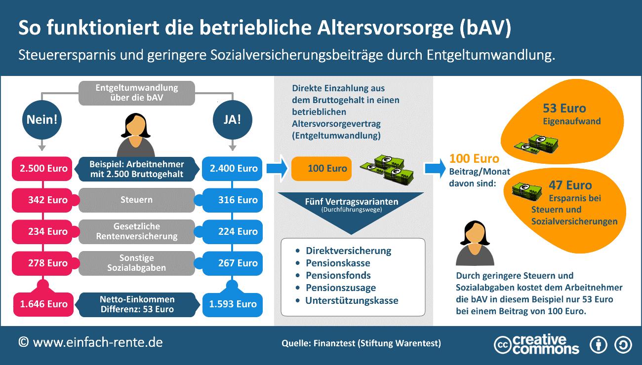 Infografik zur bAV