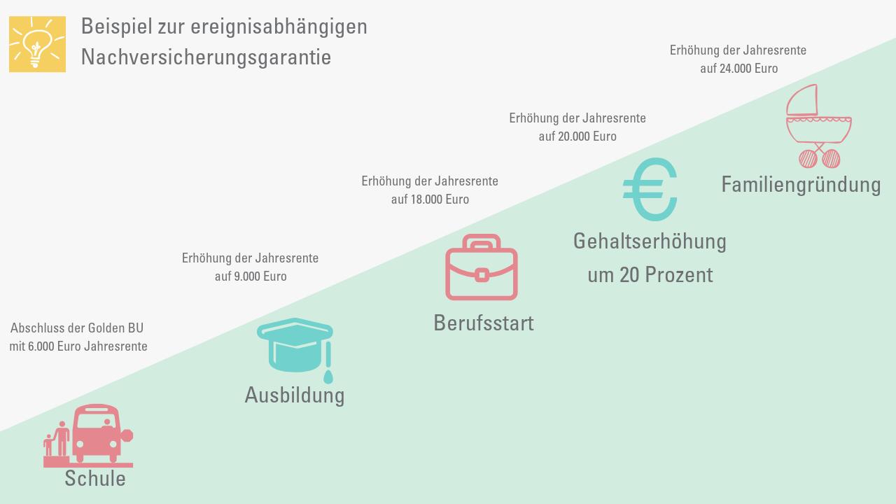 Infografik mit Beispiel zur Nachversicherungsgarantie
