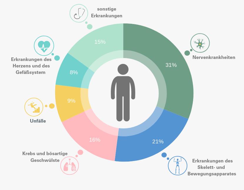 Infografik Ursachen für eine Berufsunfähigkeit