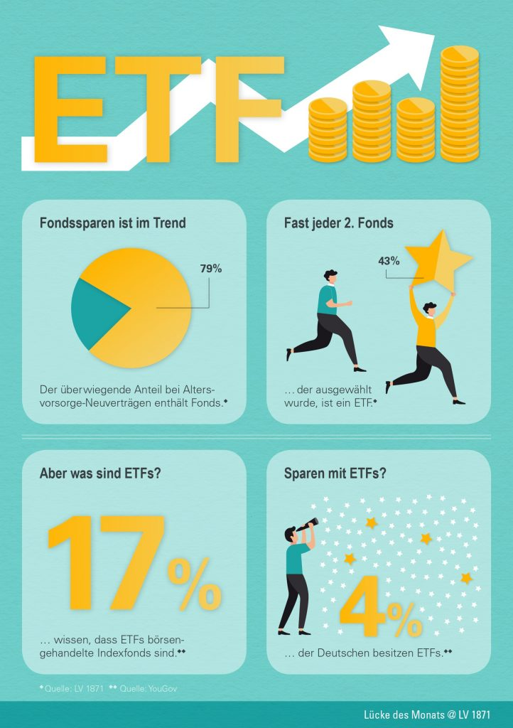 Lücke des Monats: ETFs