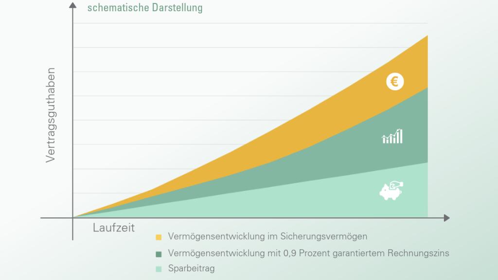 Infografik Entwicklung des Vermögens in der klassischen Rente