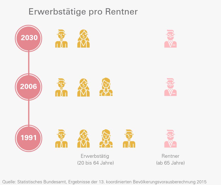 Infografik Erwerbstätige pro Rentner