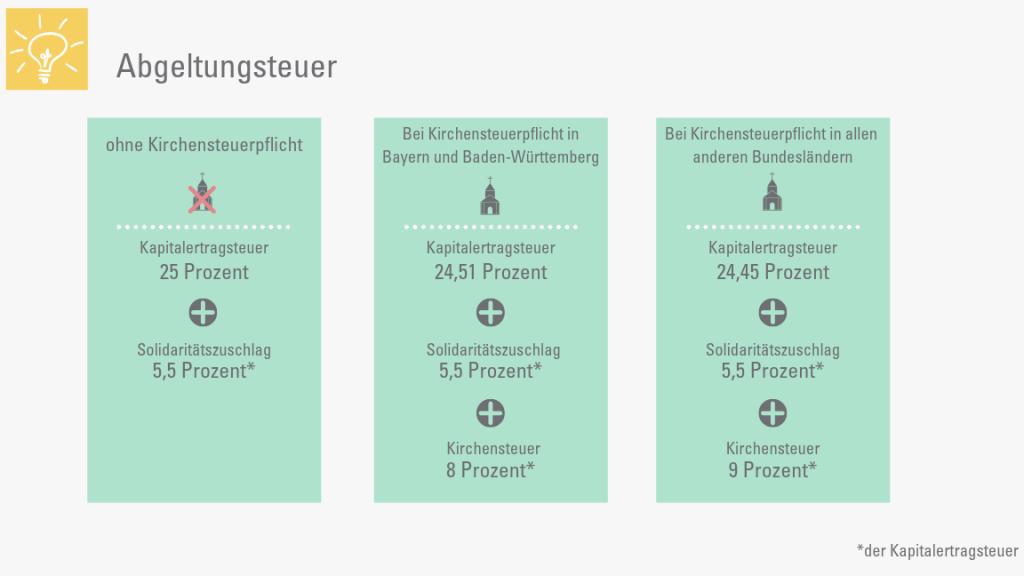 Infografik zur Abgeltungsteuer