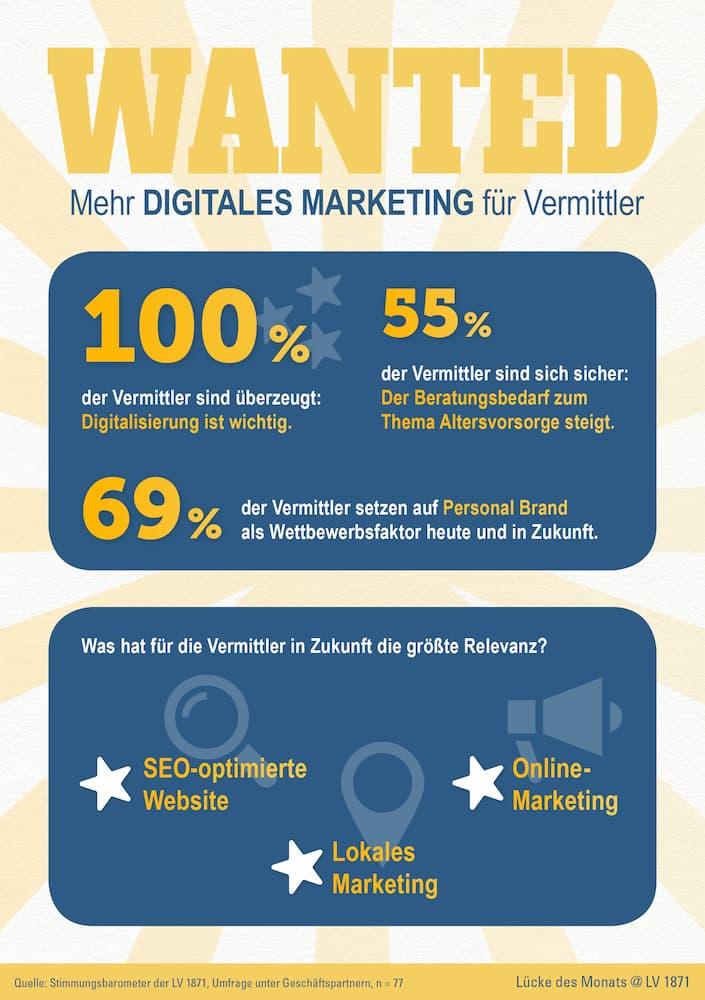 Infografik Stimmungsabfrage unter Geschäftspartnern der LV 187 zu Digitalisierung
