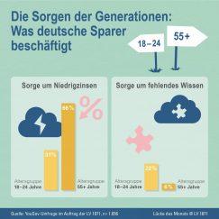 Infografik - Was deutsche Sparer beschäftigt