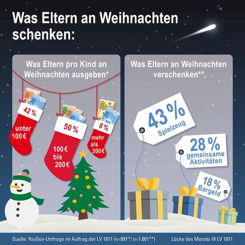 Infografik - Was Eltern an Weihnachten schenken
