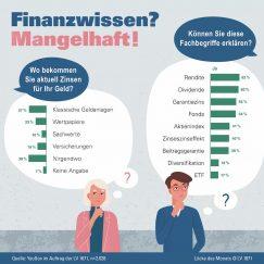 Infografik Finanzwissen