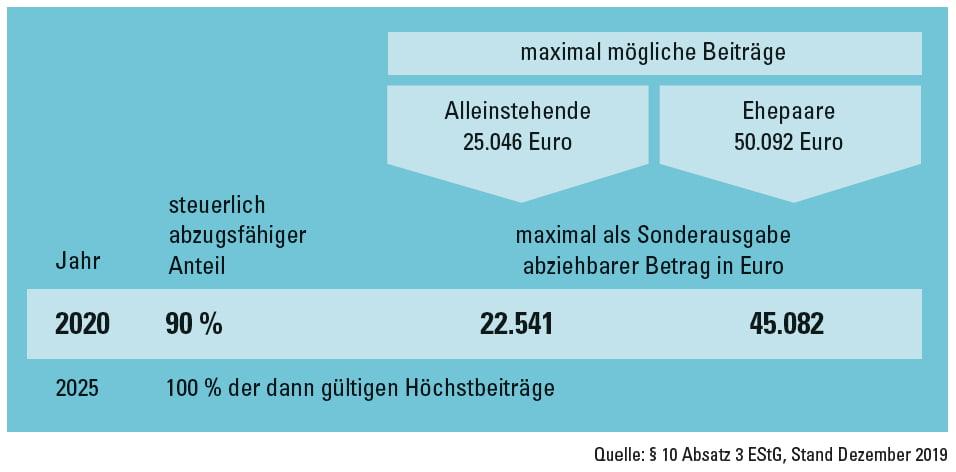 Basisrente Rechnung 2020