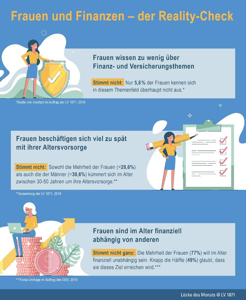 Infografik Weltfrauentag Frauen und Finanzen
