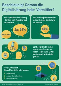 Umfrage Digitalisierung Corona Tag der Arbeit