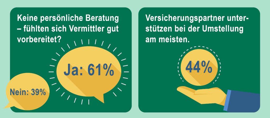 Umfrage Lücke des Monats Digitalisierung