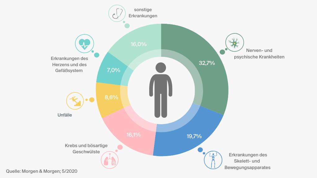 Infografik Gründe für eine BU
