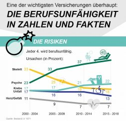 Infografik Zahlen Daten Fakten Berufsunfähigkeitsversicherung