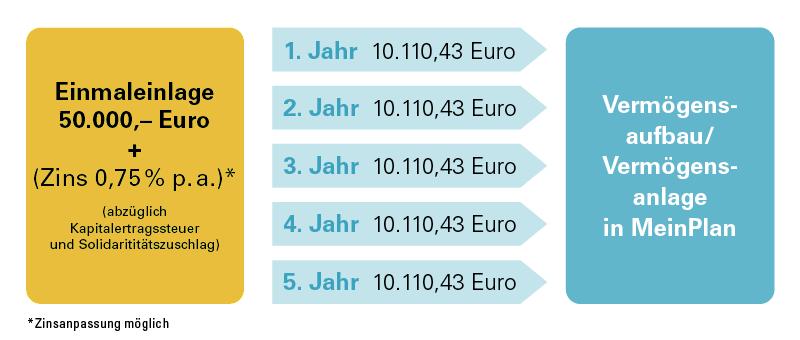 Infografik Vermögensaufbau MeinPlan Fondsrente