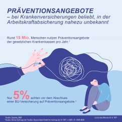 Infografik Präventionsangebote