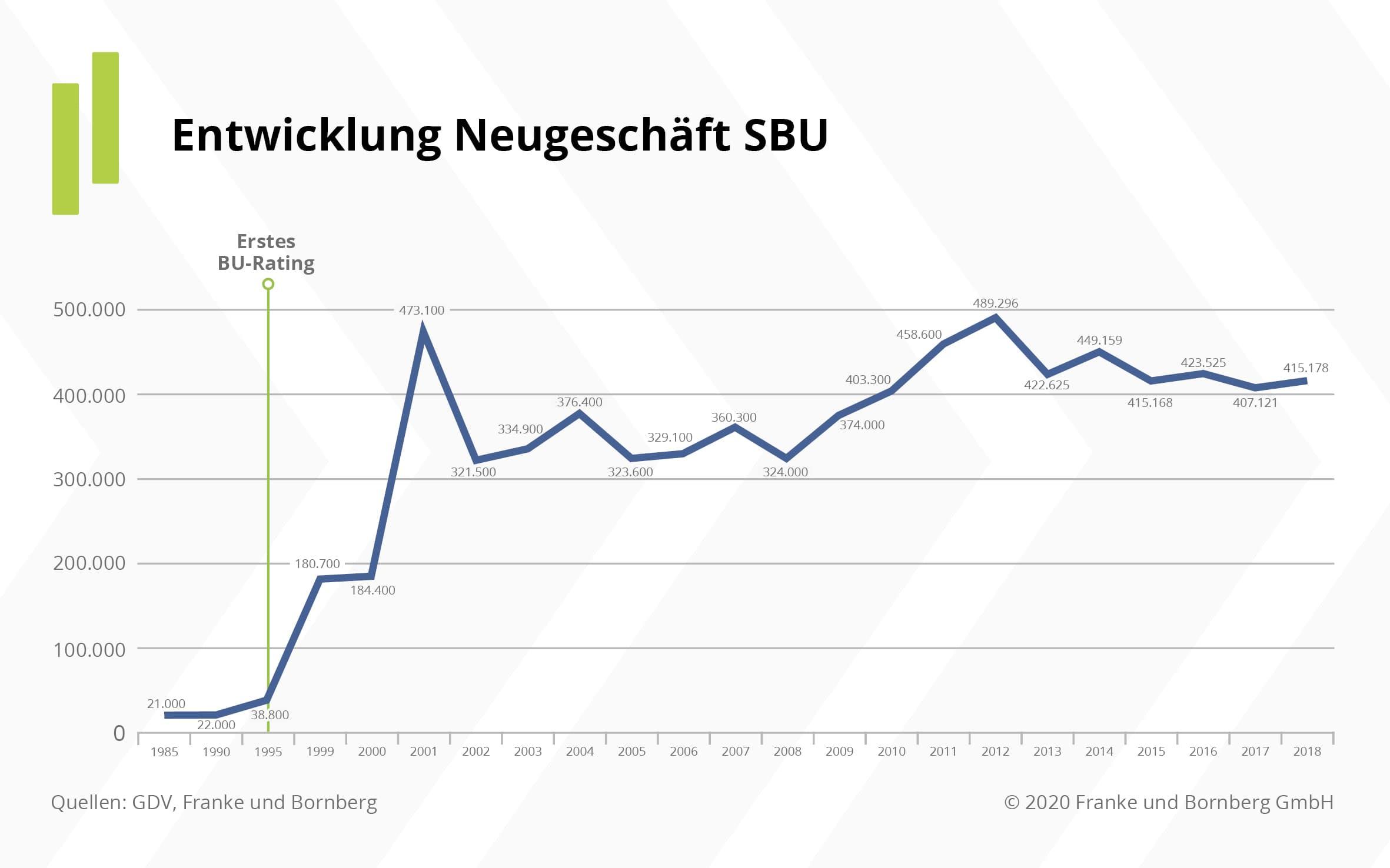 Entwicklung Neugeschäft SBU - Franke & Bornberg