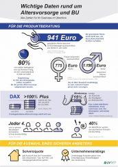 Infografik Zahlen für Versicherungsvermittler